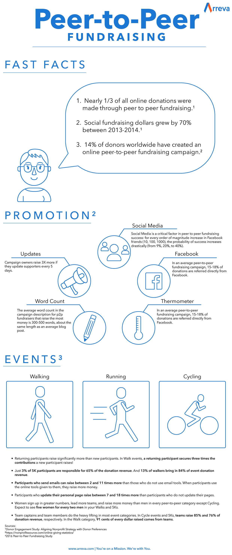 Arreva_P2P_Infographic_11-1