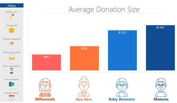 average-gift-size