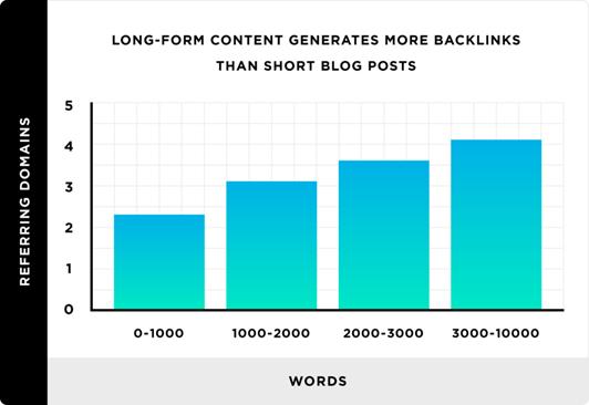 backlinko graph