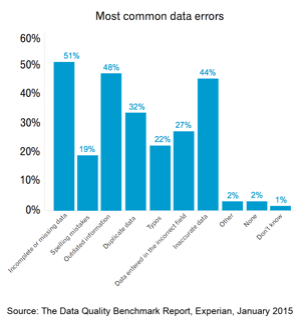 common-data-errors