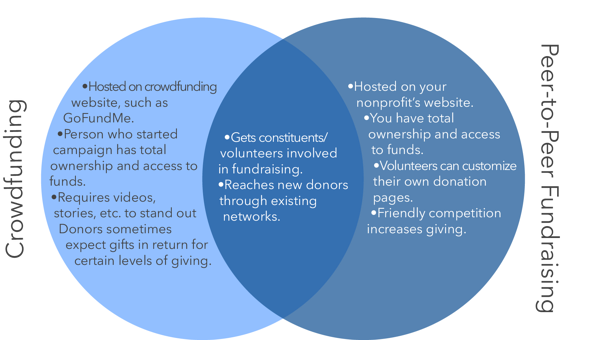 An infographic showing the difference and overlap of crowdfunding and peer to peer fundraising.