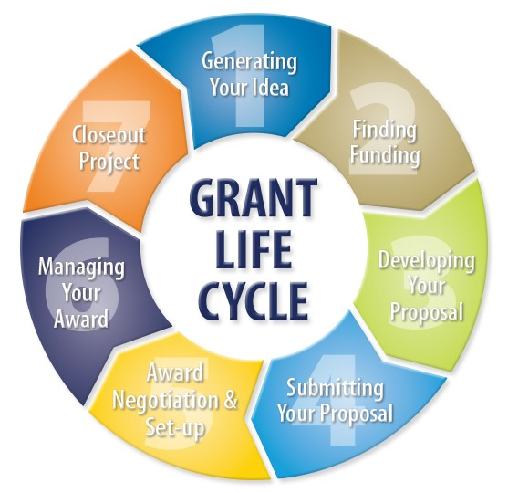 grant_lifecycle